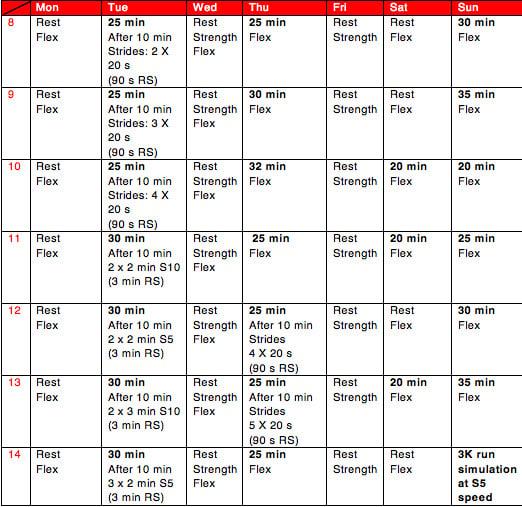 5k Running Guide Phase 2