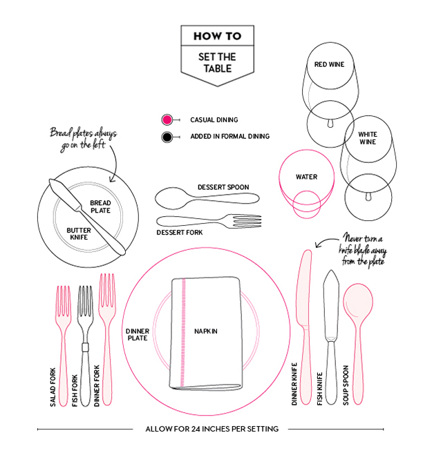 How to set the table web