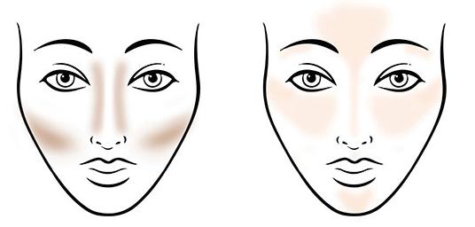 Contouring makeup, Contouring guide