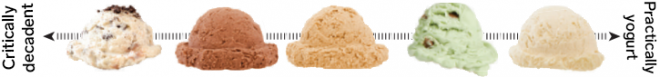 Haagen-Dazs ice cream and wine pairings by Sara d'Amato