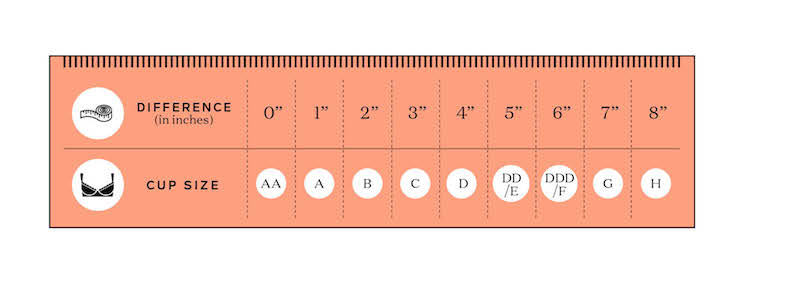 afaddf270 Bra size calculator  How to figure out your cup and band size