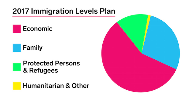 Source: Immigration, Refugees and Citizenship Canada