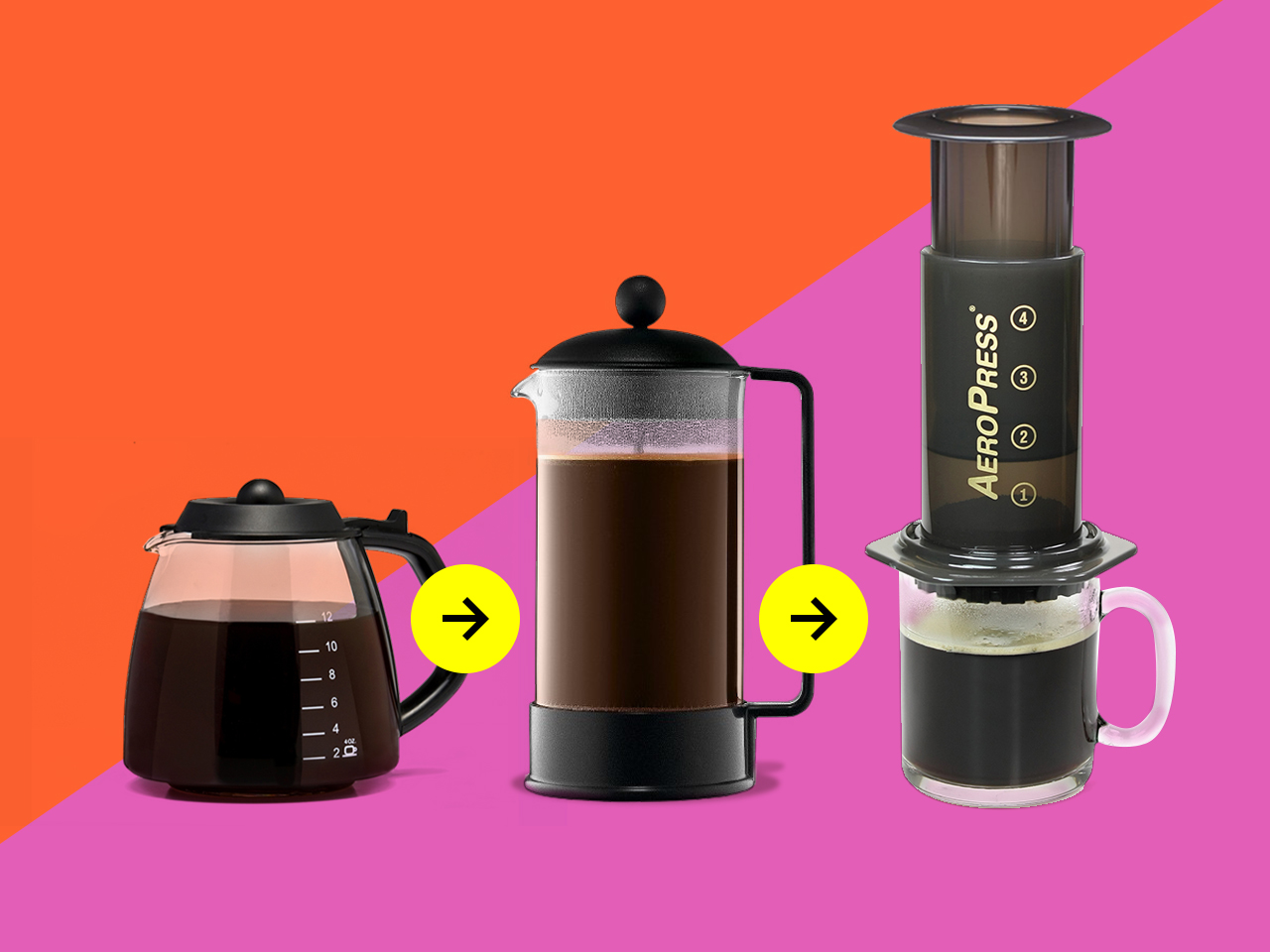 Picture of a automatic drip coffee pot, french press and aeropress to denote the authors coffee-maker journey.