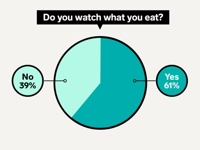 Do you watch what you eat? 39 percent say yes, 61 percent say no