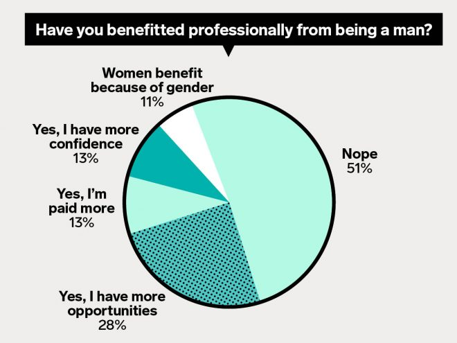 Have you benefitted professionally from being a man? 51 percent say nope, 28 precent say yes, I have more opportunities, 13 percent say yes, I'm paid more, 13 percent say yes, I have more confidence, 11 percent say women benefit because of gender