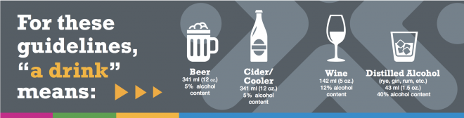 A diagram showing how much a standard drink really means for wine, beer, cocktails, ciders and coolers.