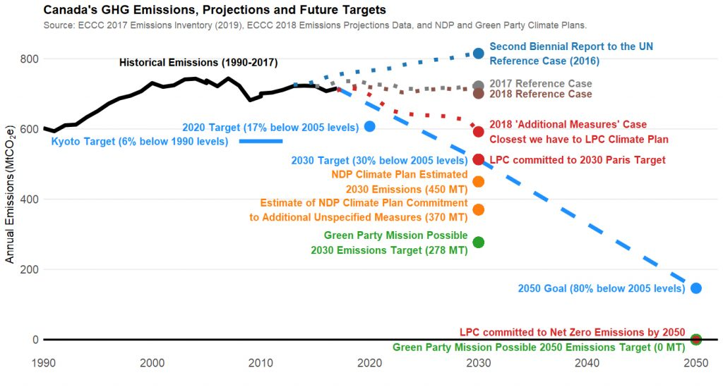 A chart of Canada's greenhouse gas emissions, both present and future projections and targets